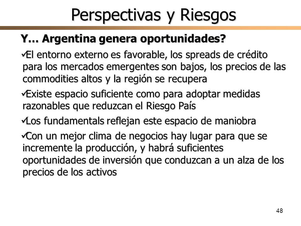 48 Y… Argentina genera oportunidades? El entorno externo es favorable, los spreads de crédito para los mercados emergentes son bajos, los precios de l
