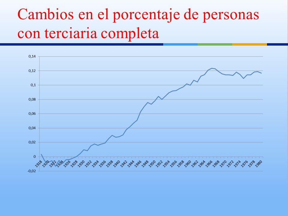Cambios en el porcentaje de personas con terciaria completa