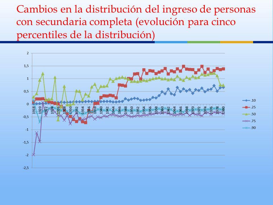 Cambios en la distribución del ingreso de personas con secundaria completa (evolución para cinco percentiles de la distribución)