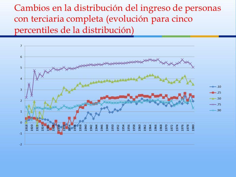 Cambios en la distribución del ingreso de personas con terciaria completa (evolución para cinco percentiles de la distribución)