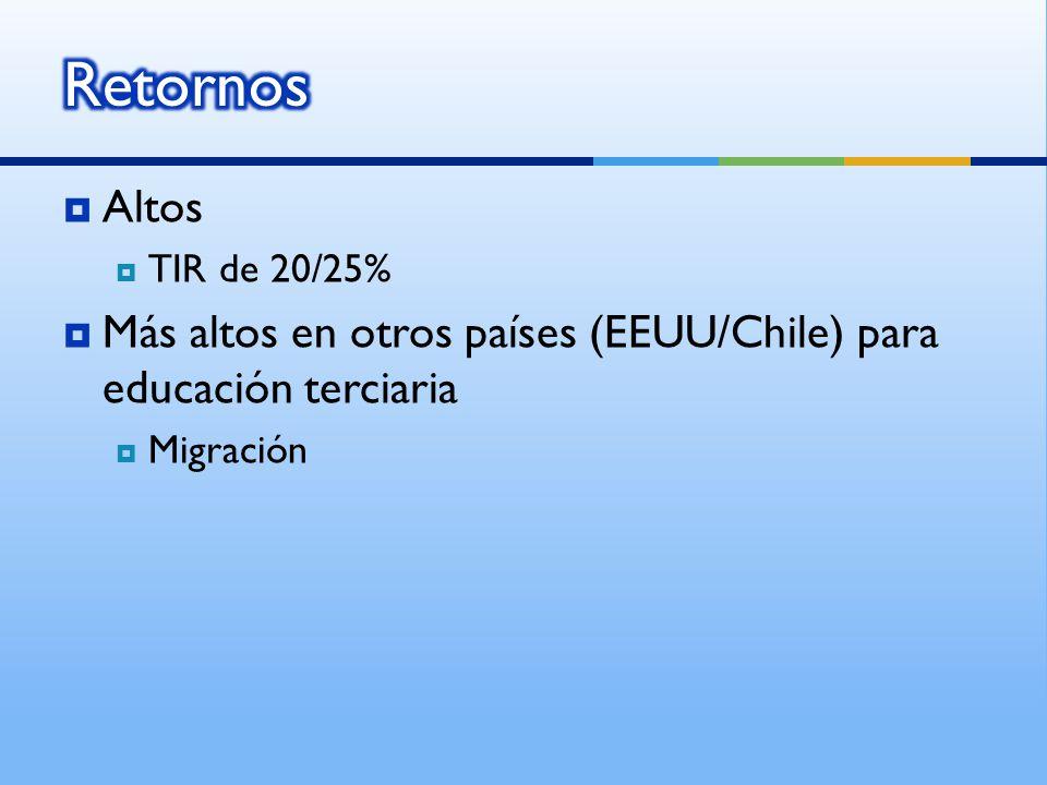 Altos TIR de 20/25% Más altos en otros países (EEUU/Chile) para educación terciaria Migración