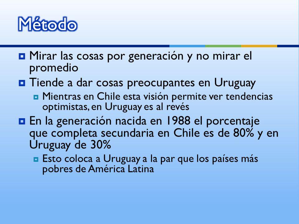 Mirar las cosas por generación y no mirar el promedio Tiende a dar cosas preocupantes en Uruguay Mientras en Chile esta visión permite ver tendencias optimistas, en Uruguay es al revés En la generación nacida en 1988 el porcentaje que completa secundaria en Chile es de 80% y en Uruguay de 30% Esto coloca a Uruguay a la par que los países más pobres de América Latina