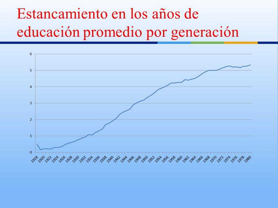 Estancamiento en los años de educación promedio por generación
