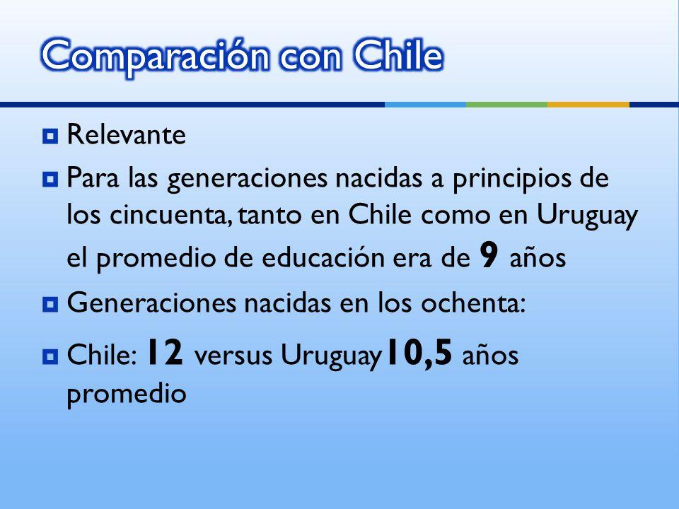 Relevante Para las generaciones nacidas a principios de los cincuenta, tanto en Chile como en Uruguay el promedio de educación era de 9 años Generaciones nacidas en los ochenta: Chile: 12 versus Uruguay 10,5 años promedio