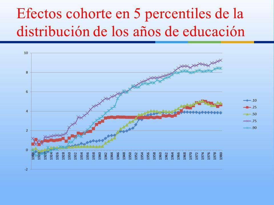 Efectos cohorte en 5 percentiles de la distribución de los años de educación
