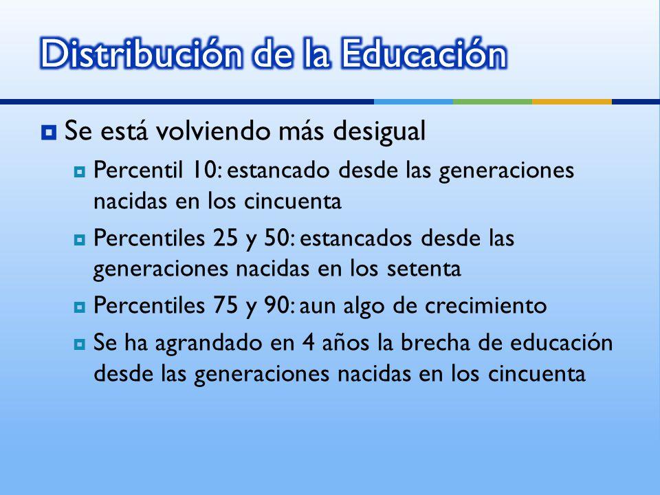 Se está volviendo más desigual Percentil 10: estancado desde las generaciones nacidas en los cincuenta Percentiles 25 y 50: estancados desde las generaciones nacidas en los setenta Percentiles 75 y 90: aun algo de crecimiento Se ha agrandado en 4 años la brecha de educación desde las generaciones nacidas en los cincuenta