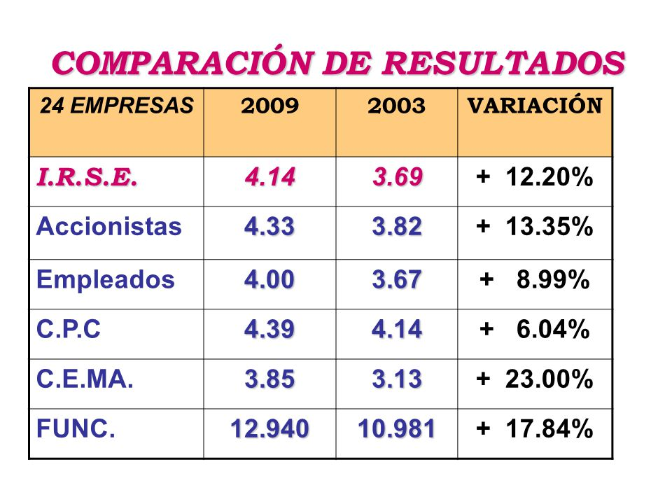 COMPARACIÓN DE RESULTADOS 24 EMPRESAS 20092003VARIACIÓN I.R.S.E.4.143.69+ 12.20% Accionistas4.333.82+ 13.35% Empleados4.003.67+ 8.99% C.P.C4.394.14+ 6.04% C.E.MA.3.853.13+ 23.00% FUNC.12.94010.981+ 17.84%