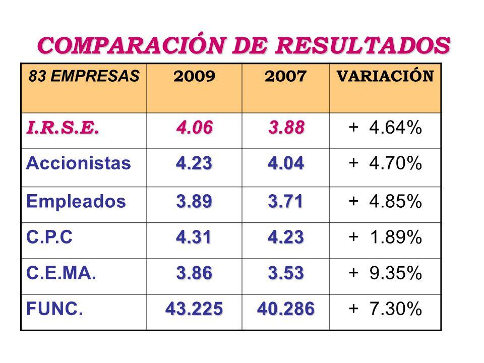 COMPARACIÓN DE RESULTADOS 83 EMPRESAS 20092007VARIACIÓN I.R.S.E.4.063.88+ 4.64% Accionistas4.234.04+ 4.70% Empleados3.893.71+ 4.85% C.P.C4.314.23+ 1.89% C.E.MA.3.863.53+ 9.35% FUNC.43.22540.286+ 7.30%