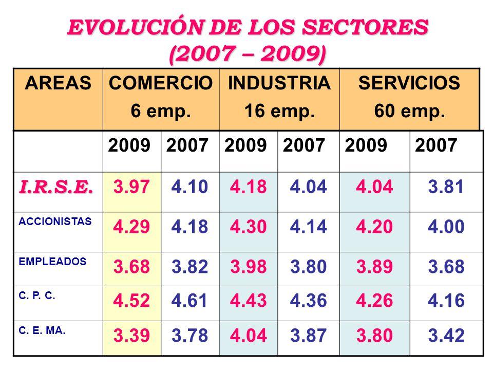 EVOLUCIÓN DE LOS SECTORES (2007 – 2009) 200920072009200720092007 I.R.S.E.