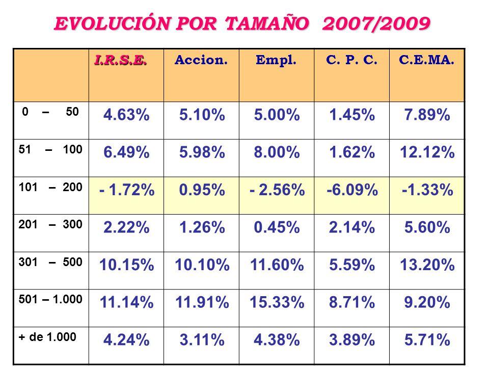 EVOLUCIÓN POR TAMAÑO 2007/2009 I.R.S.E. Accion.Empl.C.
