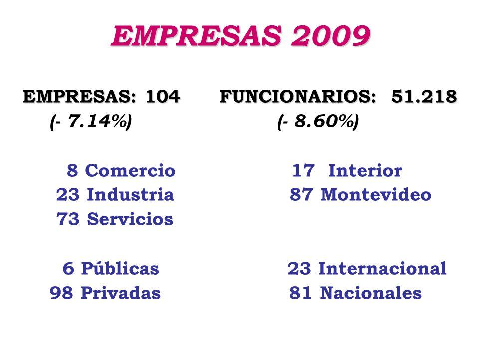 OTROS INDICADORES CALCUADOS Por número de empleados Servicios Profesionales Empresas Financieras Sector Salud Empresas Constructoras Organizaciones Sociedad Civil