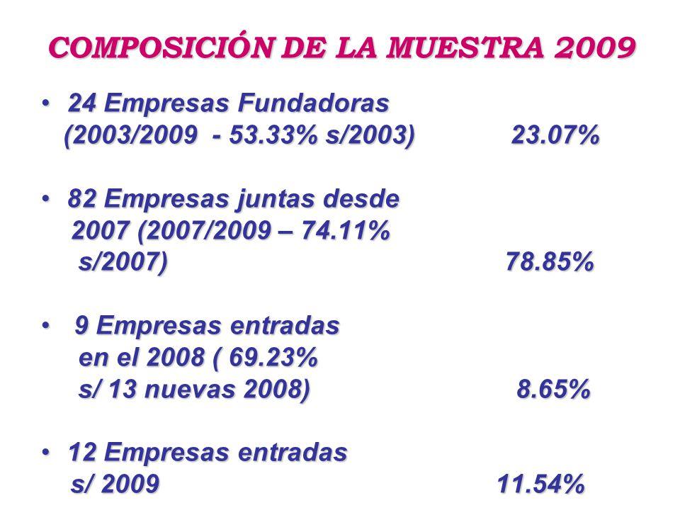 COMPOSICIÓN DE LA MUESTRA 2009 24 Empresas Fundadoras24 Empresas Fundadoras (2003/2009 - 53.33% s/2003) 23.07% (2003/2009 - 53.33% s/2003) 23.07% 82 Empresas juntas desde82 Empresas juntas desde 2007 (2007/2009 – 74.11% 2007 (2007/2009 – 74.11% s/2007) 78.85% s/2007) 78.85% 9 Empresas entradas 9 Empresas entradas en el 2008 ( 69.23% en el 2008 ( 69.23% s/ 13 nuevas 2008) 8.65% s/ 13 nuevas 2008) 8.65% 12 Empresas entradas12 Empresas entradas s/ 2009 11.54% s/ 2009 11.54%