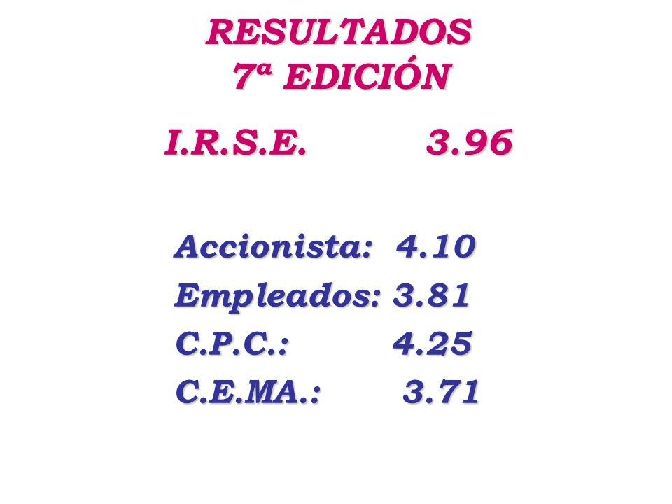 COMPARACIÓN DE RESULTADOS 20092008VARIACIÓN I.R.S.E.3.963.89+ 1.80% Accionistas4.104.04+ 1.49% Empleados3.813.78+ 0.79% C.P.C4.254.15+ 2.41% C.E.MA.3.713.60+ 3.06%