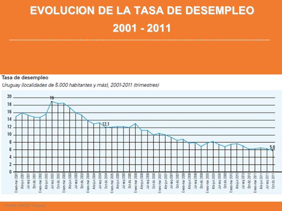 EVOLUCION DE LA TASA DE DESEMPLEO 2001 - 2011 Fuente: UNICEF Uruguay