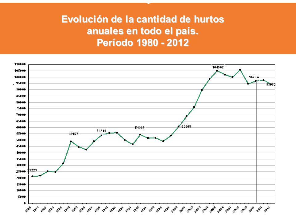 . Evolución de la cantidad de hurtos anuales en todo el país. Período 1980 - 2012