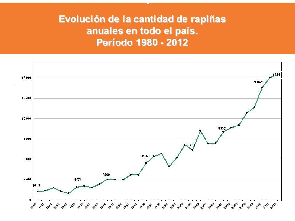 . Evolución de la cantidad de rapiñas anuales en todo el país. Período 1980 - 2012
