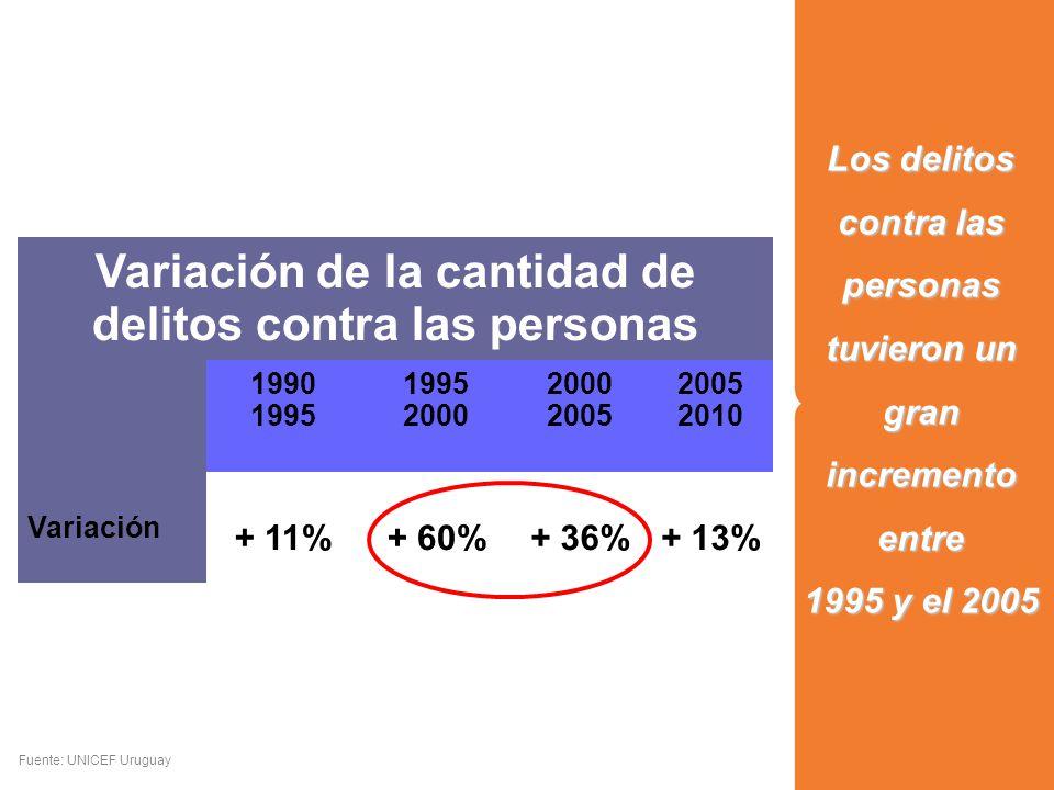 Los delitos contra las personas tuvieron un gran incremento entre 1995 y el 2005 Fuente: UNICEF Uruguay Variación de la cantidad de delitos contra las personas 1990 1995 2000 2005 2010 Variación + 11%+ 60%+ 36%+ 13%