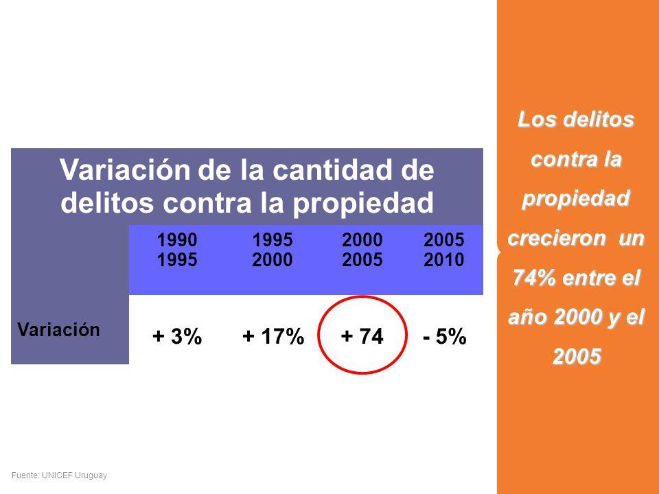 Los delitos contra la propiedad crecieron un 74% entre el año 2000 y el 2005 Fuente: UNICEF Uruguay Variación de la cantidad de delitos contra la propiedad 1990 1995 2000 2005 2010 Variación + 3%+ 17%+ 74- 5%