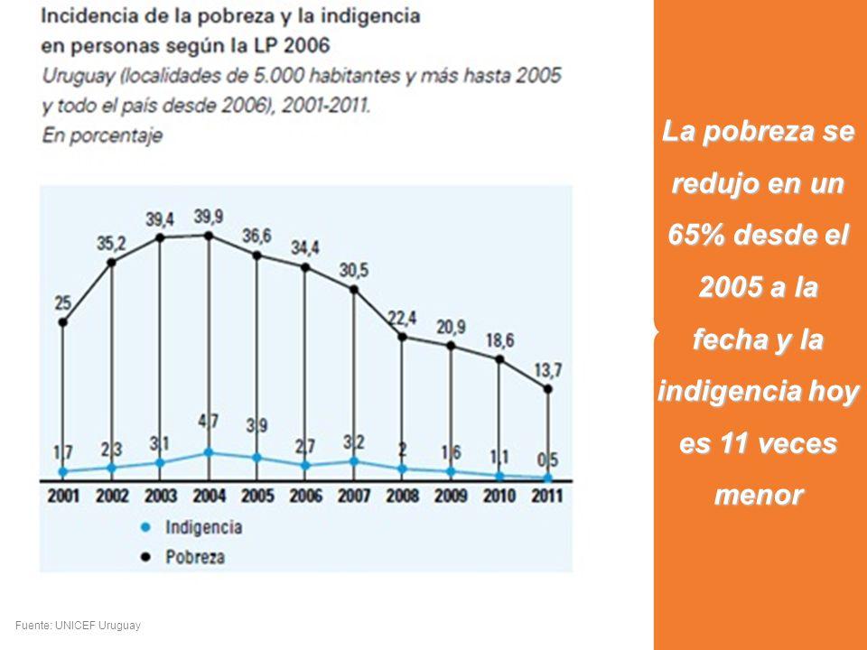 La pobreza se redujo en un 65% desde el 2005 a la fecha y la indigencia hoy es 11 veces menor Fuente: UNICEF Uruguay