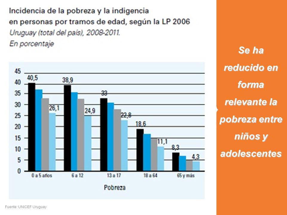 Se ha reducido en forma relevante la pobreza entre niños y adolescentes Fuente: UNICEF Uruguay