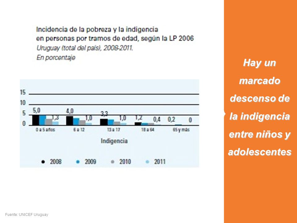 Hay un marcado descenso de la indigencia entre niños y adolescentes Fuente: UNICEF Uruguay