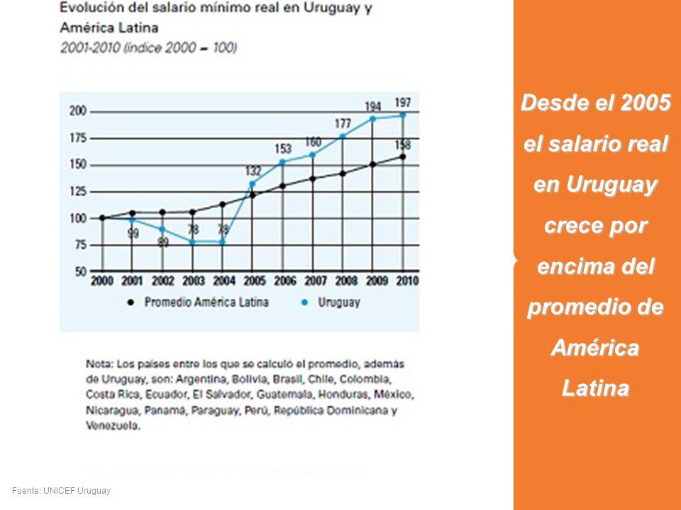 Desde el 2005 el salario real en Uruguay crece por encima del promedio de América Latina Fuente: UNICEF Uruguay