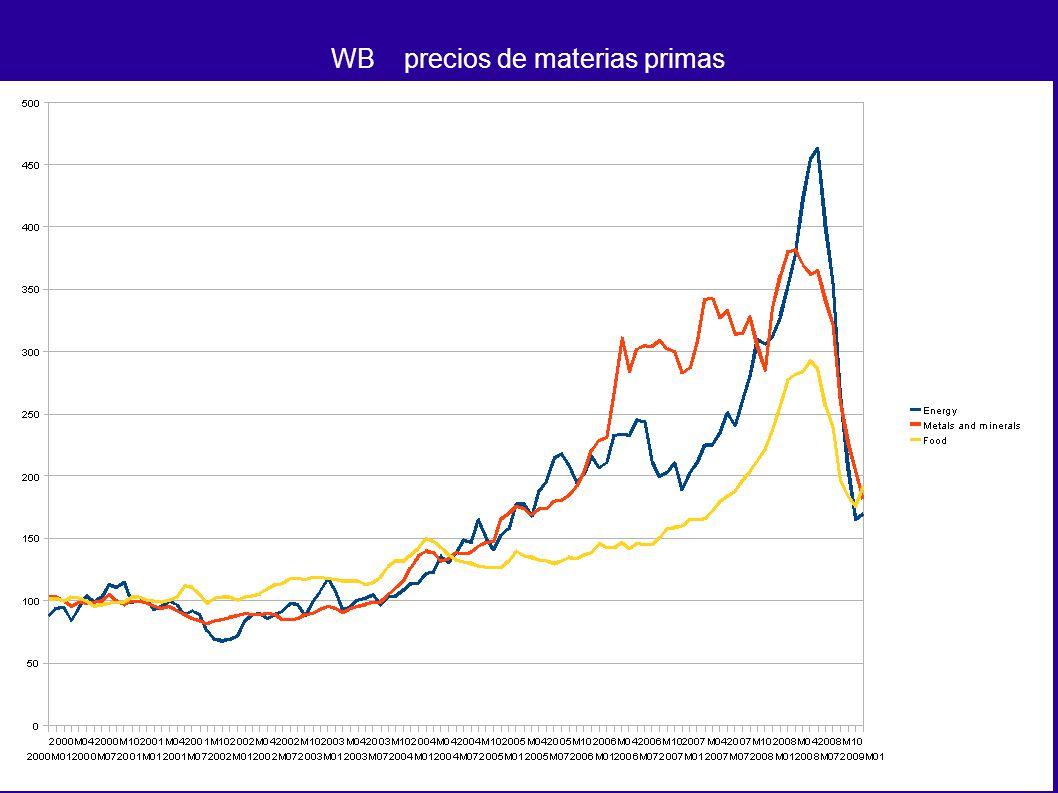 WB precios de materias primas