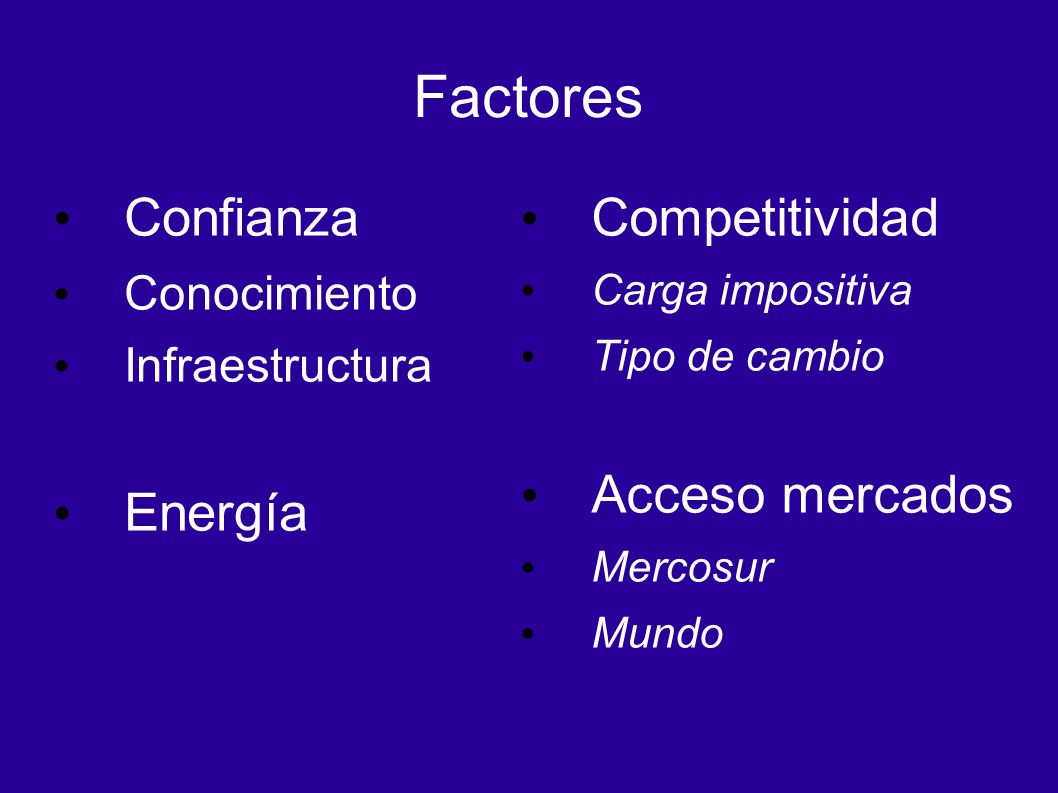 Factores Confianza Conocimiento Infraestructura Energía Competitividad Carga impositiva Tipo de cambio Acceso mercados Mercosur Mundo
