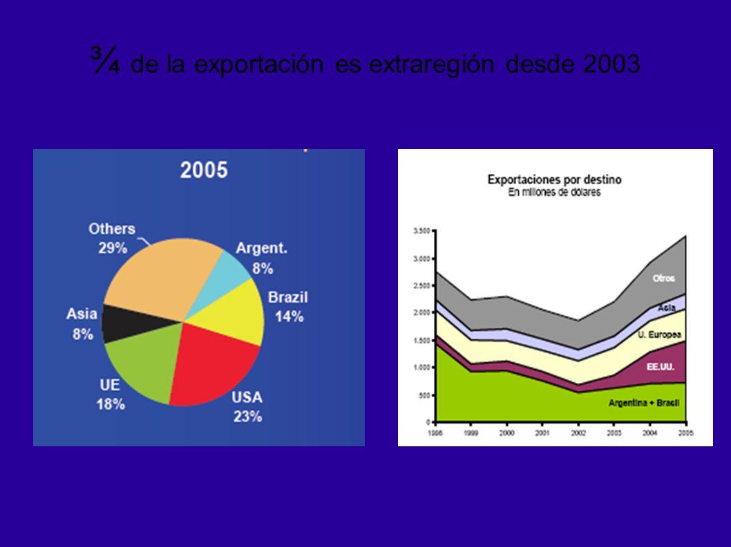 ¾ de la exportación es extraregión desde 2003