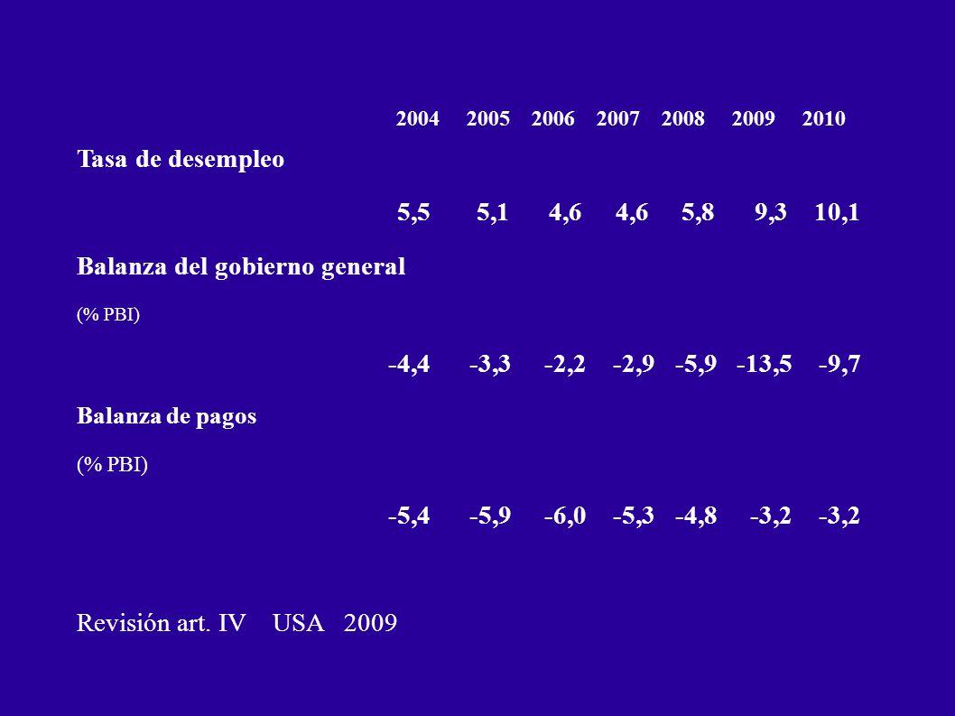 2004 2005 2006 2007 2008 2009 2010 Tasa de desempleo 5,5 5,1 4,6 4,6 5,8 9,3 10,1 Balanza del gobierno general (% PBI) -4,4 -3,3 -2,2 -2,9 -5,9 -13,5 -9,7 Balanza de pagos (% PBI) -5,4 -5,9 -6,0 -5,3 -4,8 -3,2 -3,2 Revisión art.