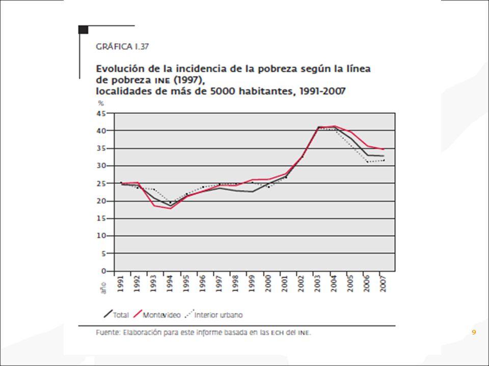 10 Distribución de las personas bajo la línea de pobreza en los barrios de Montevideo.