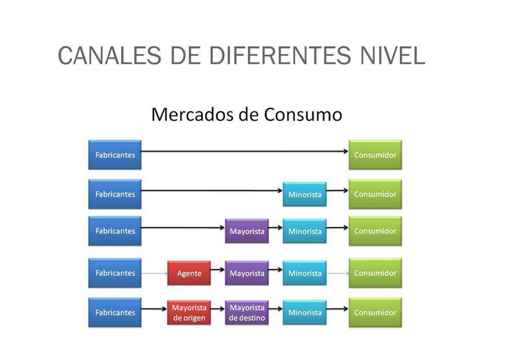 CANALES DE DIFERENTES NIVEL
