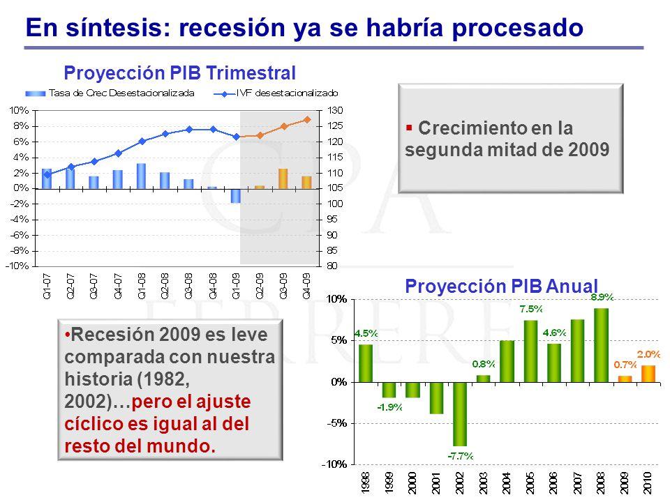 En síntesis: recesión ya se habría procesado Proyección PIB Trimestral Proyección PIB Anual Crecimiento en la segunda mitad de 2009 Recesión 2009 es l
