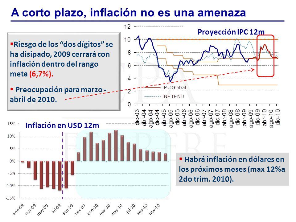 Riesgo de los dos dígitos se ha disipado, 2009 cerrará con inflación dentro del rango meta (6,7%). Preocupación para marzo - abril de 2010. A corto pl