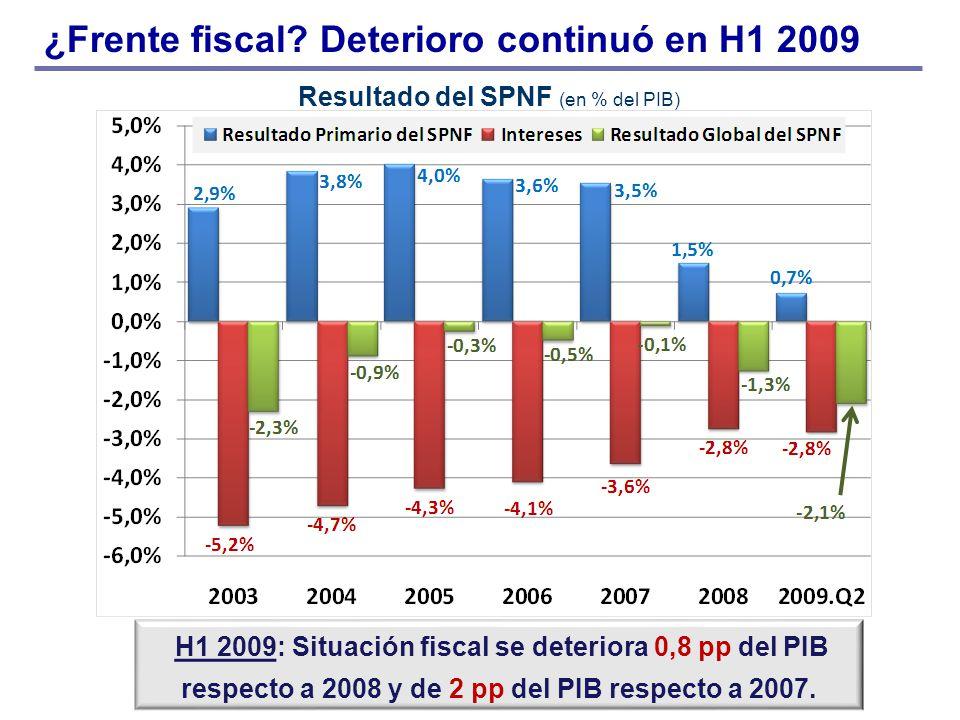 ¿Frente fiscal? Deterioro continuó en H1 2009 Resultado del SPNF (en % del PIB) H1 2009: Situación fiscal se deteriora 0,8 pp del PIB respecto a 2008