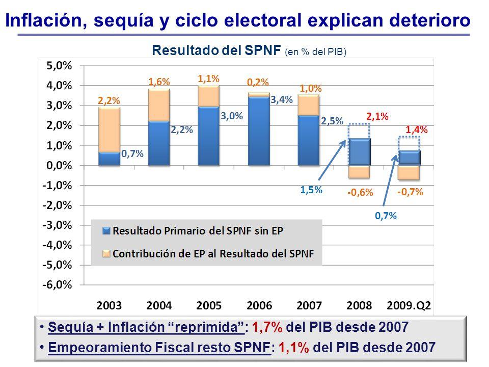 Inflación, sequía y ciclo electoral explican deterioro Resultado del SPNF (en % del PIB) Sequía + Inflación reprimida: 1,7% del PIB desde 2007 Empeora