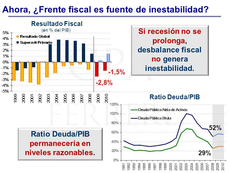 Ahora, ¿Frente fiscal es fuente de inestabilidad? Resultado Fiscal (en % del PIB) Ratio Deuda/PIB Si recesión no se prolonga, desbalance fiscal no gen