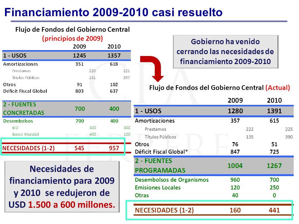 Financiamiento 2009-2010 casi resuelto Flujo de Fondos del Gobierno Central (principios de 2009) Flujo de Fondos del Gobierno Central (Actual) Gobiern