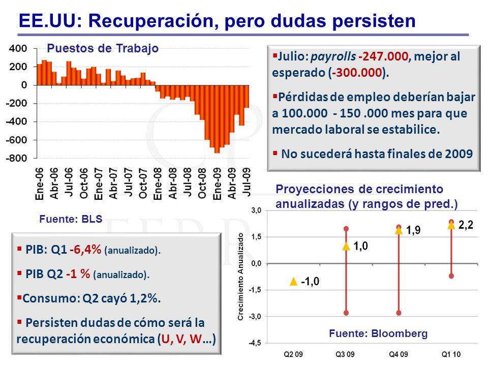 Fuente: BLS EE.UU: Recuperación, pero dudas persisten Julio: payrolls -247.000, mejor al esperado (-300.000). Pérdidas de empleo deberían bajar a 100.