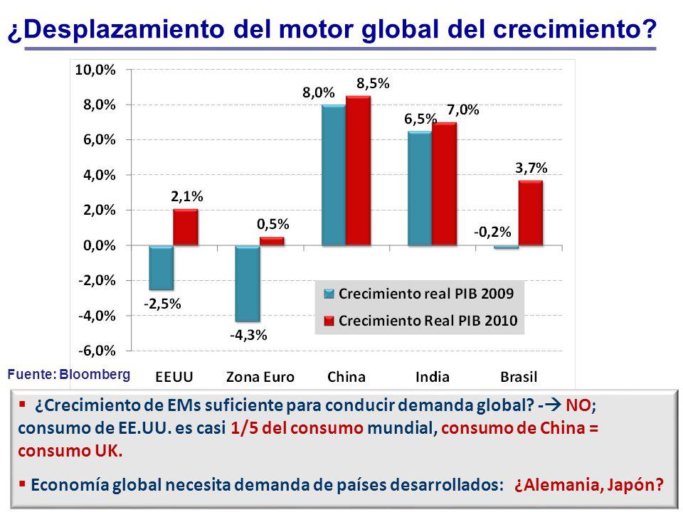¿Desplazamiento del motor global del crecimiento? ¿Crecimiento de EMs suficiente para conducir demanda global? - NO; consumo de EE.UU. es casi 1/5 del