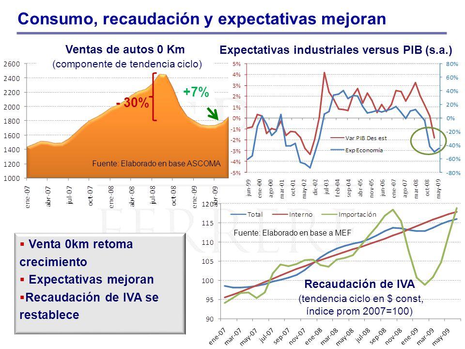 Consumo, recaudación y expectativas mejoran Ventas de autos 0 Km (componente de tendencia ciclo) - 30% +7% Venta 0km retoma crecimiento Expectativas m