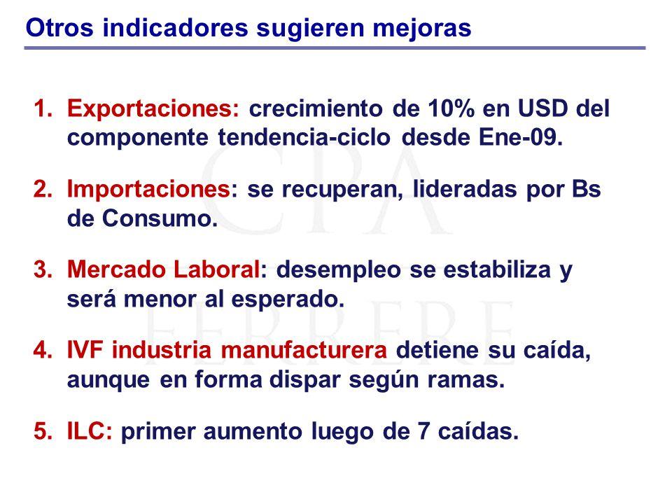 Otros indicadores sugieren mejoras 1.Exportaciones: crecimiento de 10% en USD del componente tendencia-ciclo desde Ene-09. 2.Importaciones: se recuper