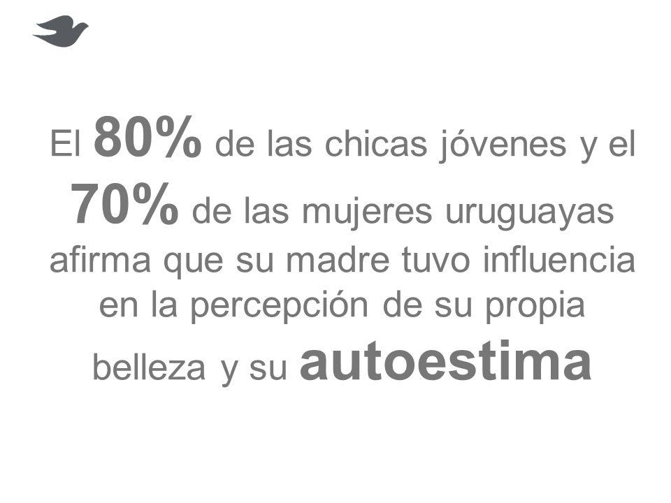 El 80% de las chicas jóvenes y el 70% de las mujeres uruguayas afirma que su madre tuvo influencia en la percepción de su propia belleza y su autoesti
