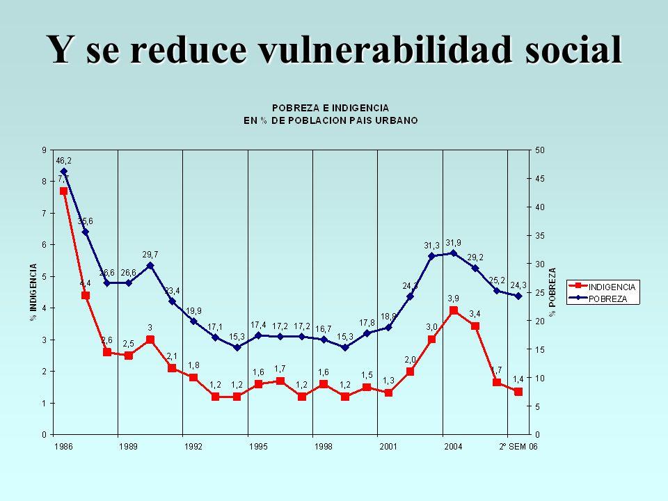 Y se reduce vulnerabilidad social