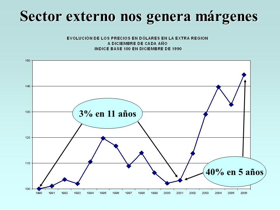 Sector externo nos genera márgenes 3% en 11 años 40% en 5 años