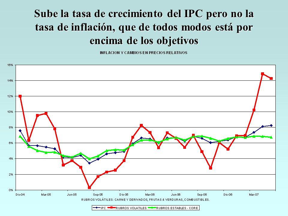Sube la tasa de crecimiento del IPC pero no la tasa de inflación, que de todos modos está por encima de los objetivos