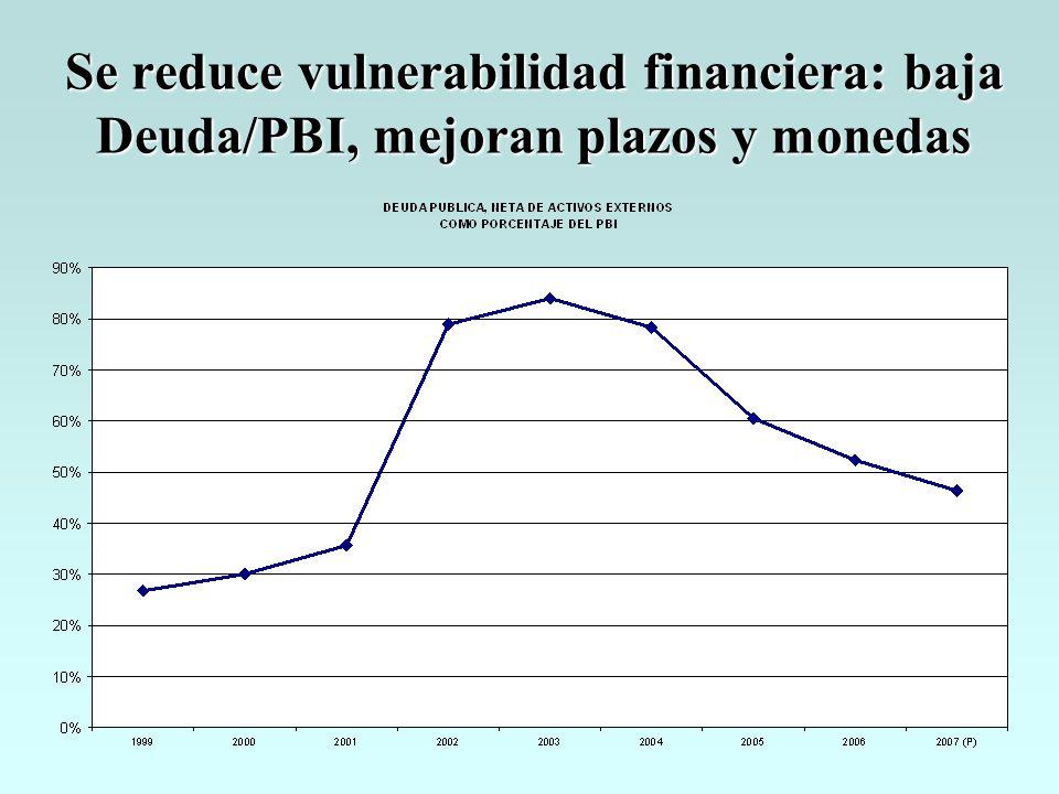 Se reduce vulnerabilidad financiera: baja Deuda/PBI, mejoran plazos y monedas