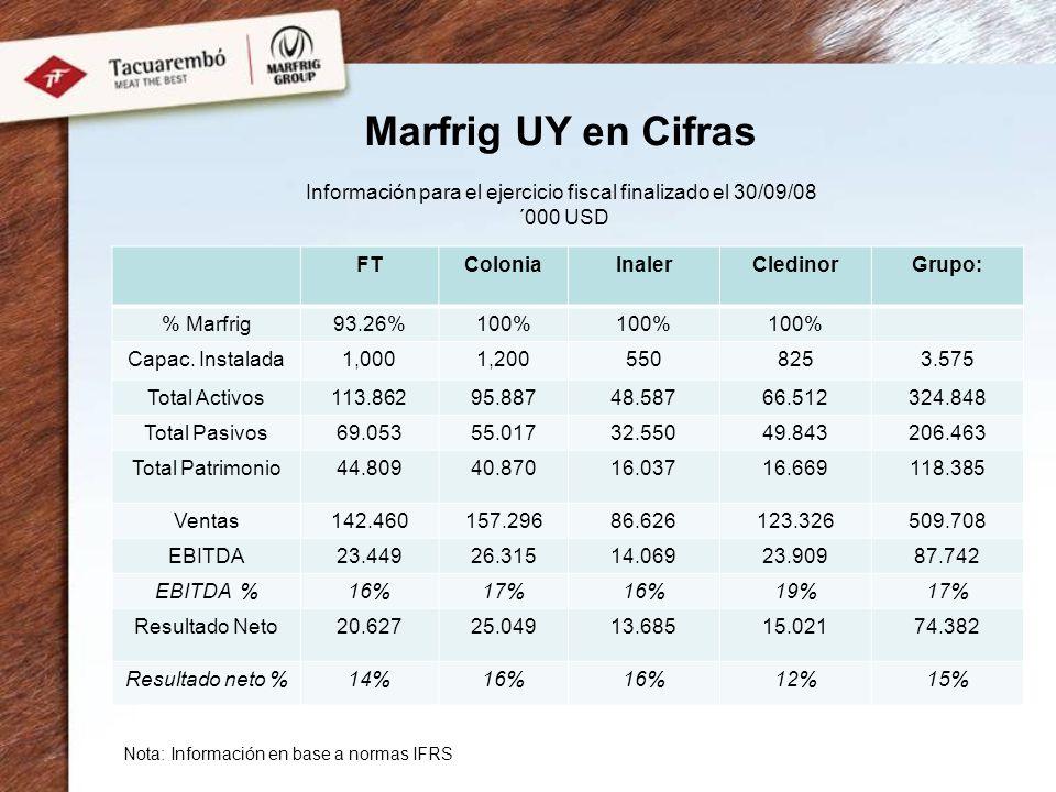 Marfrig UY en Cifras FTColoniaInalerCledinorGrupo: % Marfrig93.26%100% Capac. Instalada1,0001,2005508253.575 Total Activos113.86295.88748.58766.512324