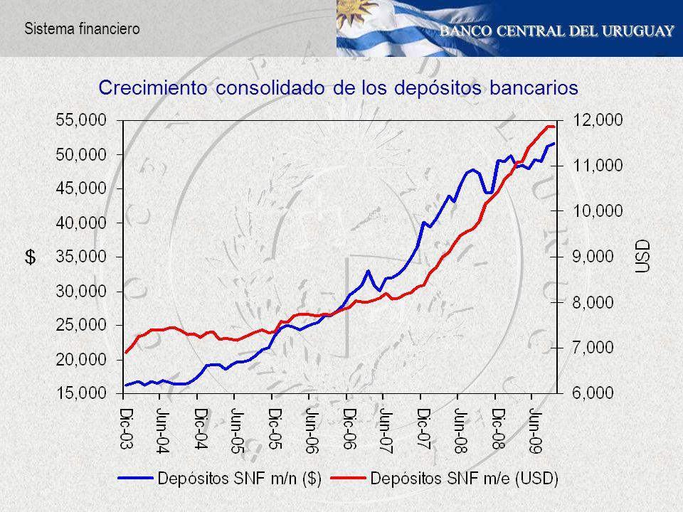 BANCO CENTRAL DEL URUGUAY Crecimiento consolidado de los depósitos bancarios Sistema financiero