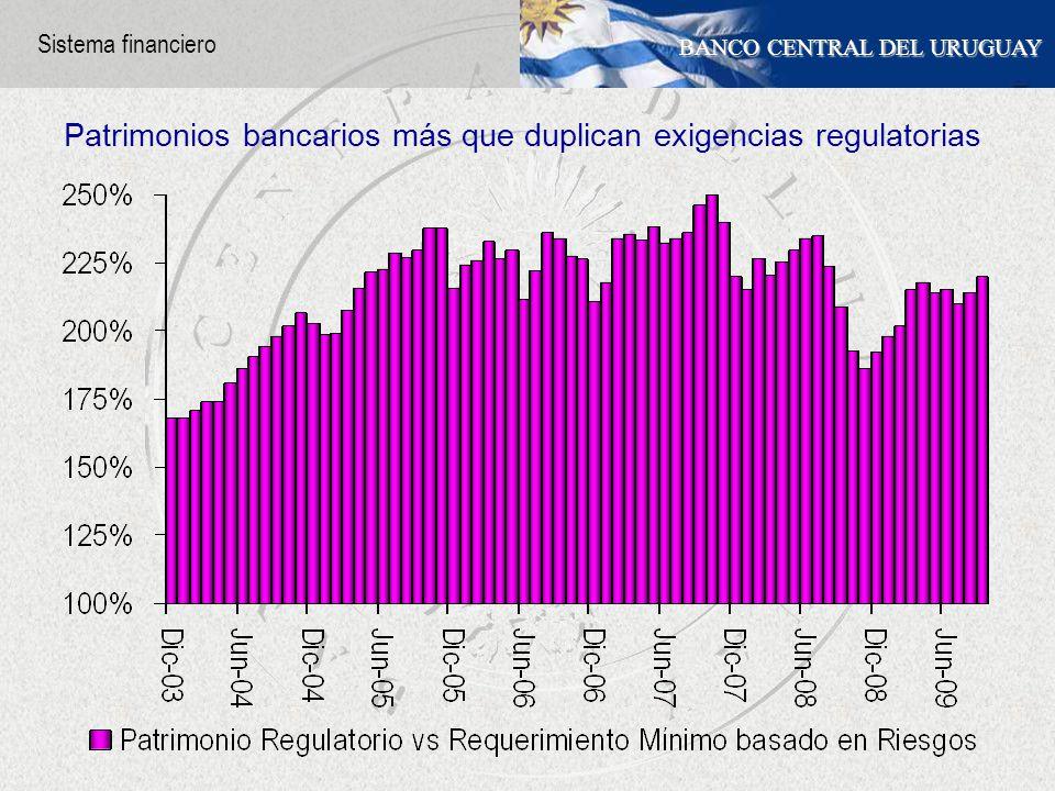 BANCO CENTRAL DEL URUGUAY Patrimonios bancarios más que duplican exigencias regulatorias Sistema financiero